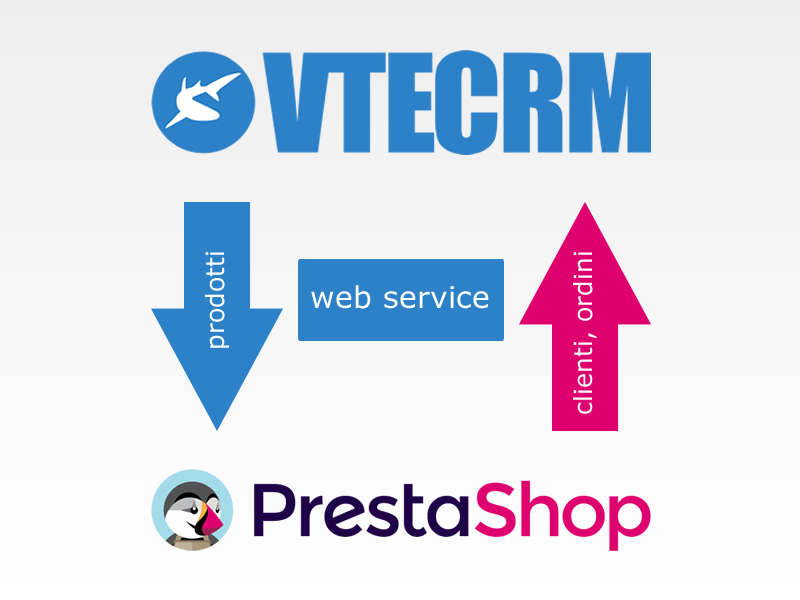 Plugin integrazione VTECRM-PrestaShop